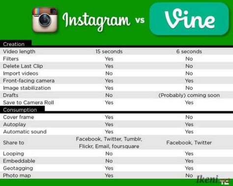 Instagram Video vs Vine