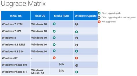 Jalur Upgrade OS Windows ke Windows 10