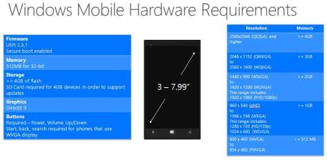 Spesifikasi Ponsel untuk Upgrade Windows 10 Phone